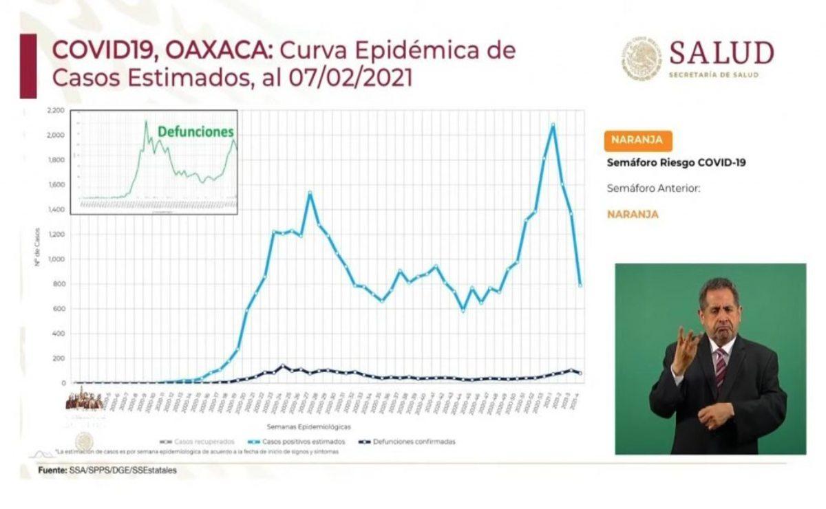 Suma Oaxaca 3 semanas de casos de Covid-19 a la baja; hospitales llenos, lo que preocupa: López-Gatell