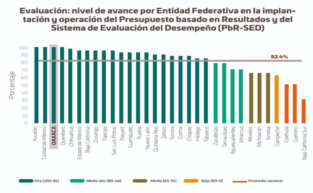 Oaxaca alcanza top 3 nacional sobre manejo eficiente del presupuesto federal, por buenas prácticas