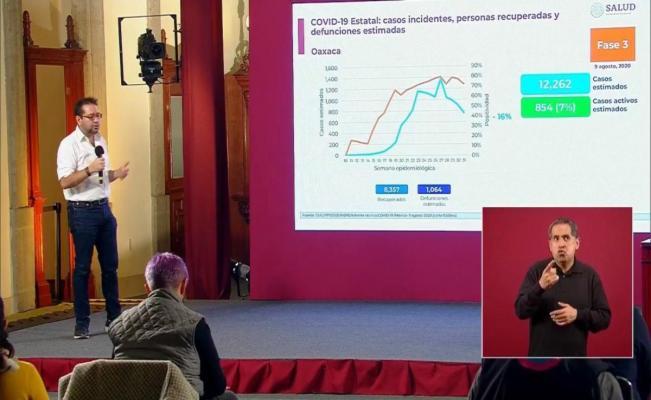 Ve Federación descenso de 16% en casos de Covid-19 en Oaxaca