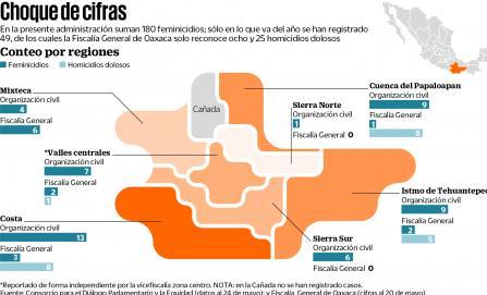 Concentran feminicidios Costa, Cuenca e Istmo en Oaxaca