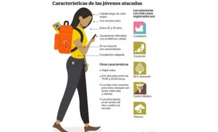 Veinteañeras, delgadas y estudiantes: el blanco de secuestradores en el Metro de la CDMX