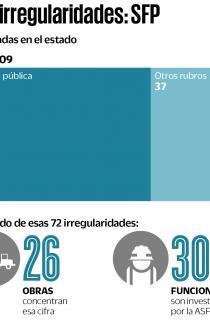 Investiga SFP a 30 funcionarios de Oaxaca