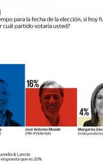 AMLO lidera preferencias rumbo a comicios: encuesta