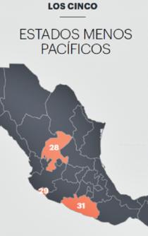 Violencia costó a México un 21% del PIB en 2017, según Índice de Paz